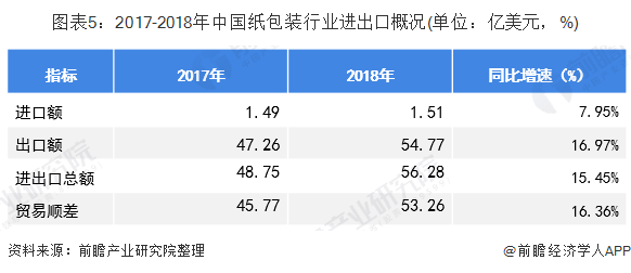 图表5:2017-2018年中国纸包装行业进出口概况(单位:亿美元,%)