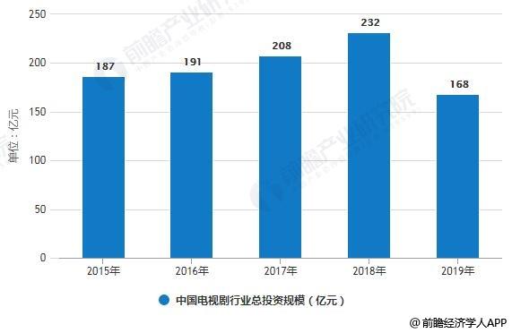 2015-2019年中国电视剧行业总投资规模统计情况