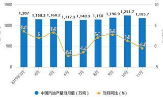 2019年前11月中国成品油行业市场分析:出口量突破6000万吨 进口量超2700万吨