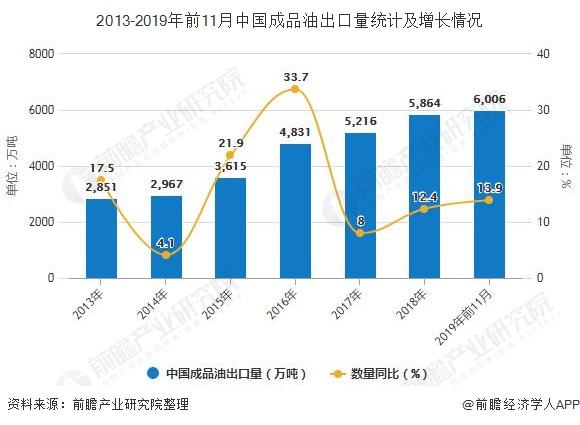 2013-2019年前11月中国成品油出口量统计及增长情况