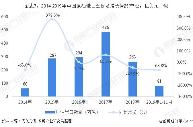 图表7:2014-2019年中国原油进口金额及增长情况(单位:亿美元,%)