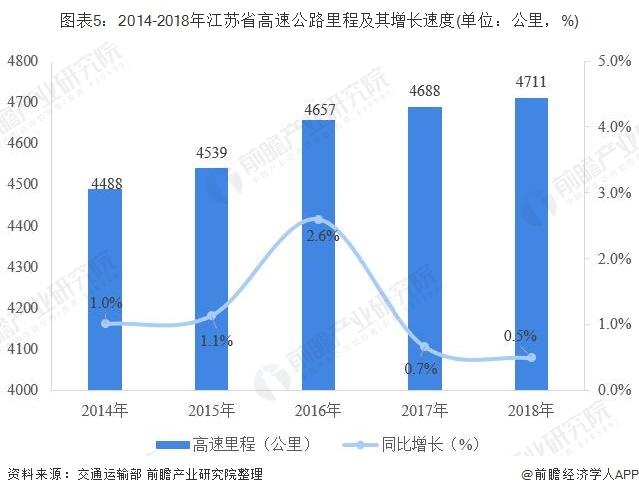 图表5:2014-2018年江苏省高速公路里程及其增长速度(单位:公里,%)