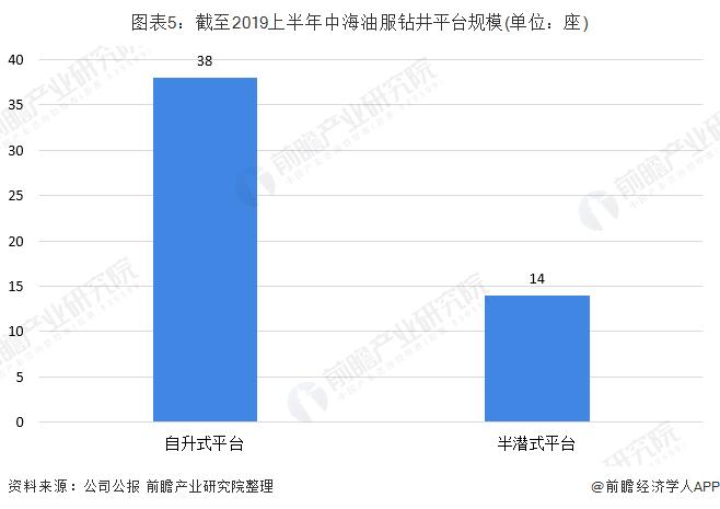 图表5:截至2019上半年中海油服钻井平台规模(单位:座)