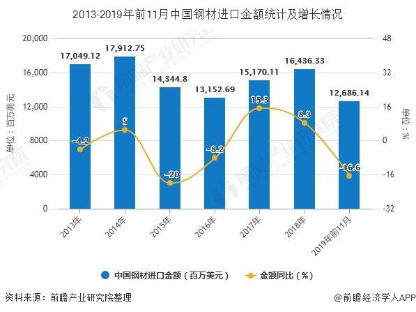 2013-2019年前11月中国钢材进口金额统计及增长情况