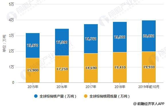 2015-2019年前10月全球棕榈核产量、精炼量统计情况