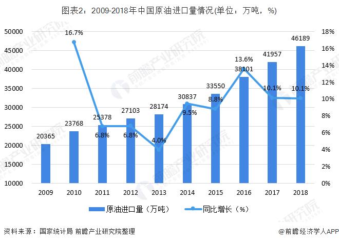 图表2:2009-2018年中国原油进口量情况(单位:万吨,%)