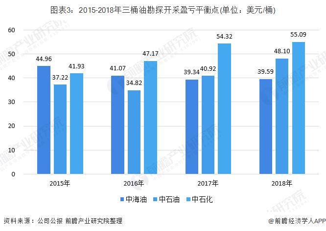 图表3:2015-2018年三桶油勘探开采盈亏平衡点(单位:美金/桶)