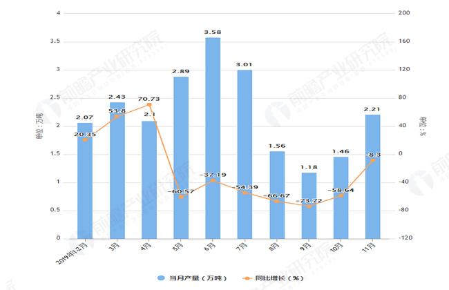 2019年1-11月农用氮磷钾化肥产量及增长情况图