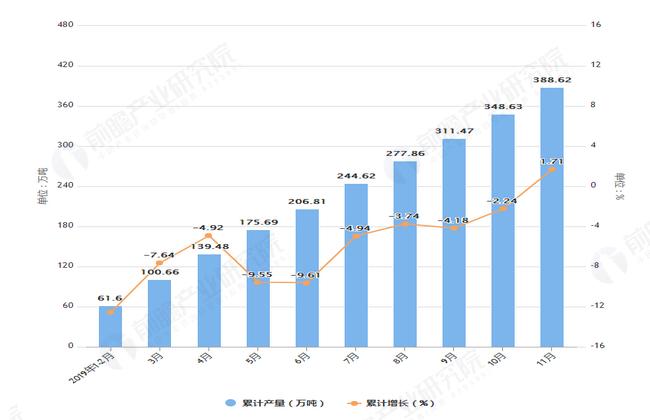 2019年1-11月湖北省原盐产量及增长情况图