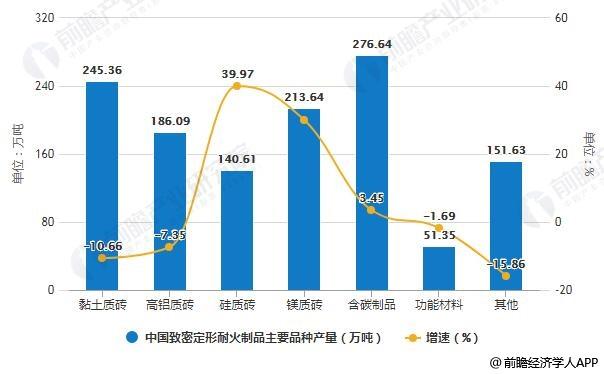 2018年中国致密定形耐火制品主要品种产量统计及增长情况