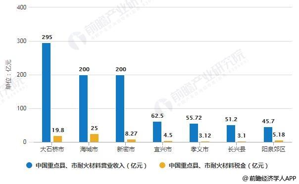 2018年中国重点县、市耐火材料营业收入及税金统计情况