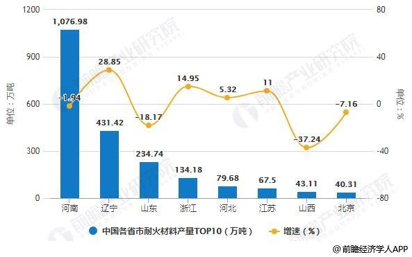 2018年中国各省市耐火材料产量TOP10统计及增长情况