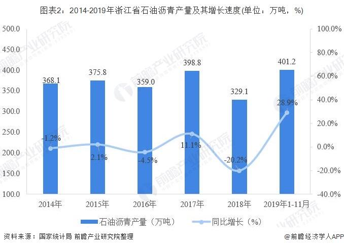 图表2:2014-2019年浙江省石油沥青产量及其增长速度(单位:万吨,%)