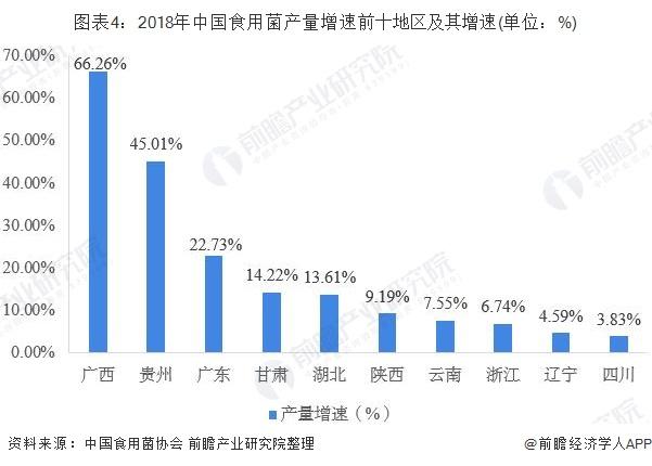 图表4:2018年中国食用菌产量增速前十地区及其增速(单位:%)