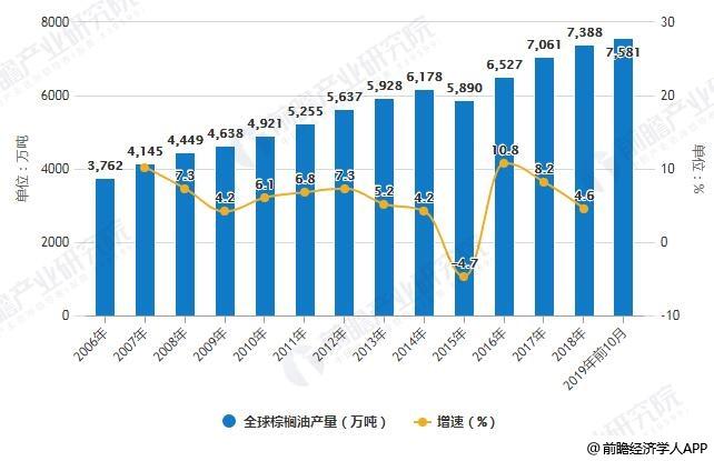 2006-2019年前10月全球棕榈油产量统计及增长情况