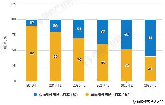 2018-2025年中国不同类型光伏组件市场占有率统计情况及预测