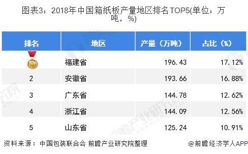 图表3:2018年中国箱纸板产量地区排名TOP5(单位:万吨,%)