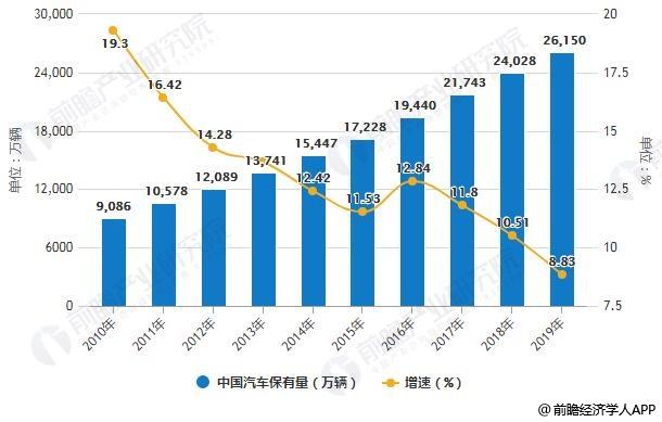2010-2019年中国汽车保有量统计及增长情况