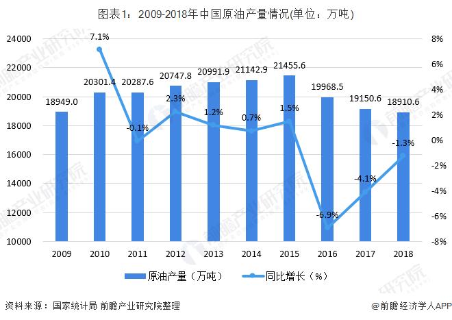 图表1:2009-2018年中国原油产量情况(单位:万吨)