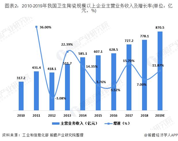 图表2:2010-2019年我国卫生陶瓷规模以上企业主营业务收入及增长率(单位:亿元,%)