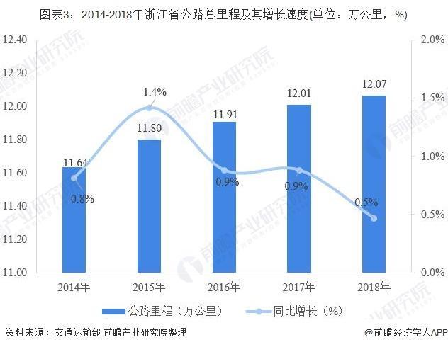 图表3:2014-2018年浙江省公路总里程及其增长速度(单位:万公里,%)