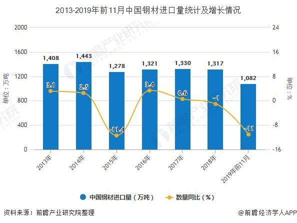 2013-2019年前11月中国钢材进口量统计及增长情况