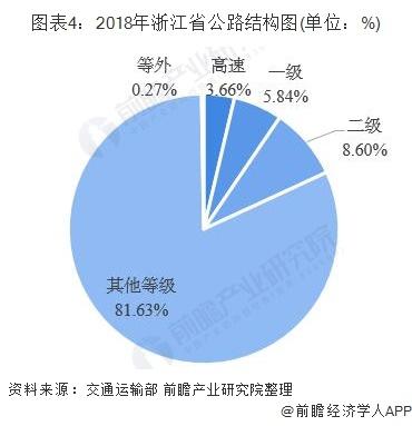 图表4:2018年浙江省公路结构图(单位:%)