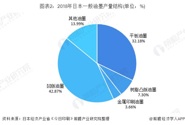 图表2:2018年日本一般油墨产量结构(单位:%)