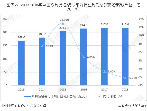 图表2:2013-2018年中国纸制品包装与印刷行业利润总额变化情况(单位:亿元,%)