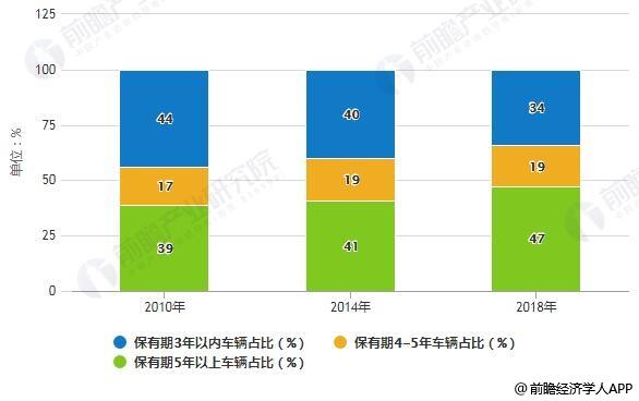 2010-2018年中国汽车平均年龄占比统计情况