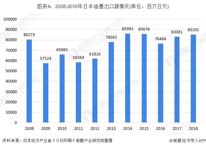 图表4:2008-2018年日本油墨出口额情况(单位:百万日元)