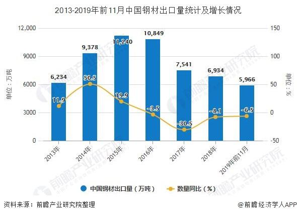 2013-2019年前11月中国钢材出口量统计及增长情况
