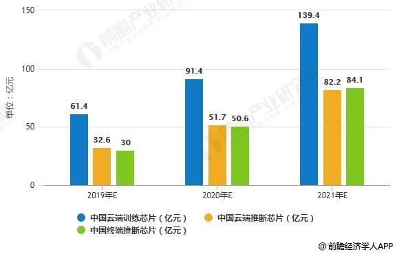 2019-2021年中国AI芯片市场产品结构预测情况