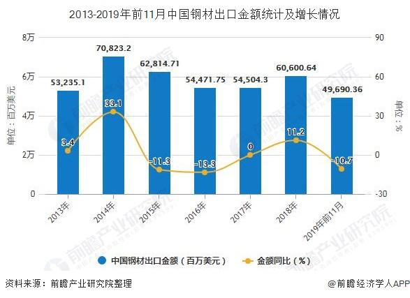 2013-2019年前11月中国钢材出口金额统计及增长情况