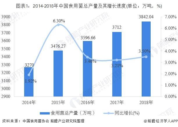图表1:2014-2018年中国食用菌总产量及其增长速度(单位:万吨,%)