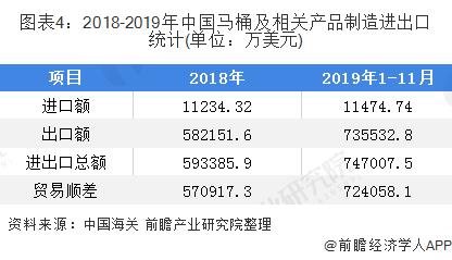 图表4:2018-2019年中国马桶及相关产品制造进出口统计(单位:万美元)