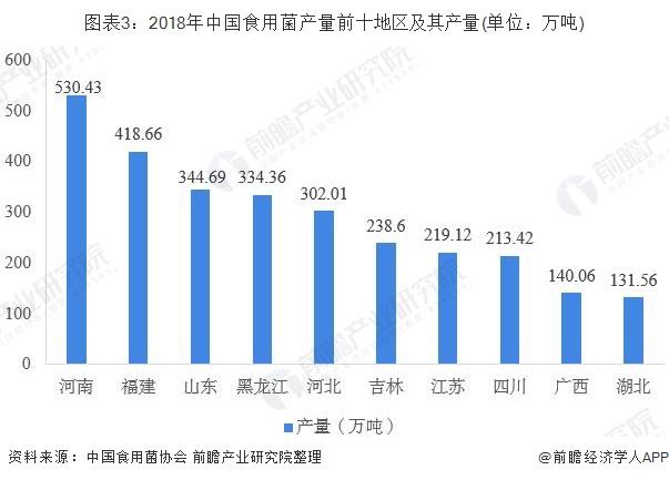 图表3:2018年中国食用菌产量前十地区及其产量(单位:万吨)