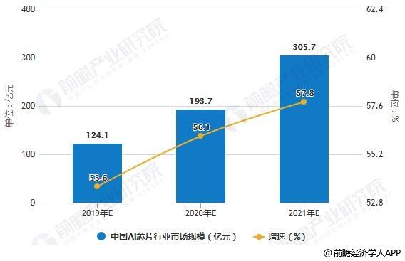 2019-2021年中国AI芯片行业市场规模统计及增长情况预测