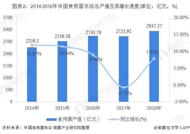 图表2:2014-2018年中国食用菌市场总产值及其增长速度(单位:亿元,%)