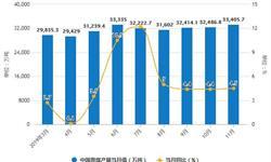 2019年前11月中国煤炭行业<em>市场分析</em>:产量超34亿吨 进口量超2.97亿吨