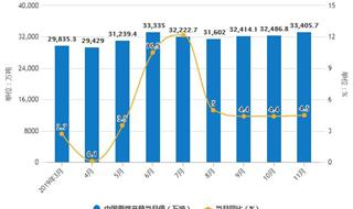 2019年前11月中国煤炭行业市场分析:产量超34亿吨 进口量超2.97亿吨
