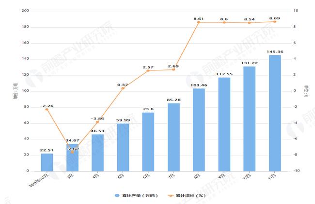 2019年1-11月福建省铝材产量及增长情况表