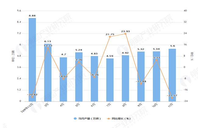 2019年1-11月河南省汽车产量及增长情况表