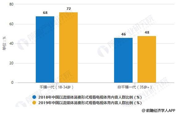 2018-2019年中国以流媒体消费形式观看电视体育内容人群比例统计情况