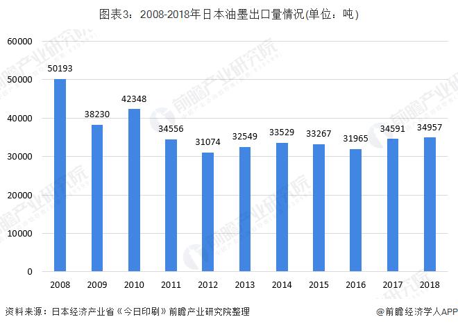 图表3:2008-2018年日本油墨出口量情况(单位:吨)