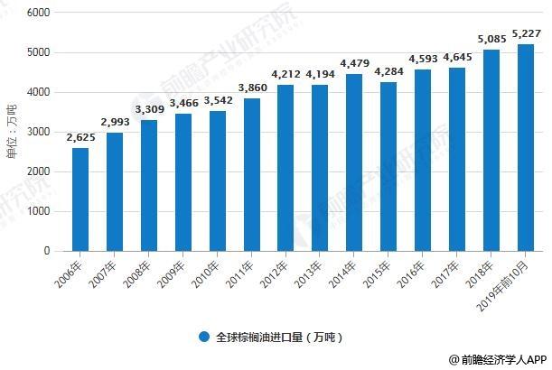2006-2019年前10月全球棕榈油期初库存量、进口量统计情况