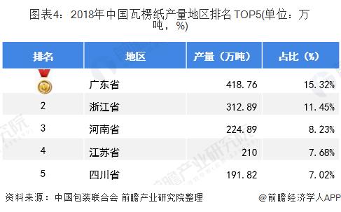 图表4:2018年中国瓦楞纸产量地区排名TOP5(单位:万吨,%)
