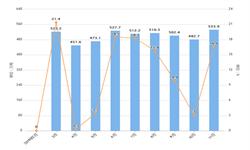 2019年前11月全国<em>焊接</em><em>钢管</em>产量为5182.6万吨