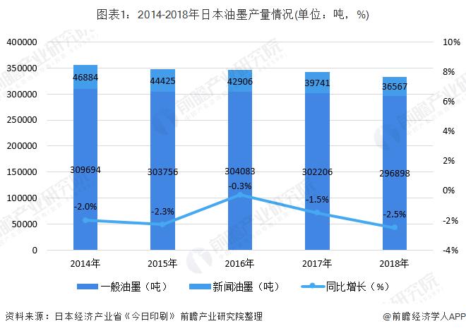 图表1:2014-2018年日本油墨产量情况(单位:吨,%)
