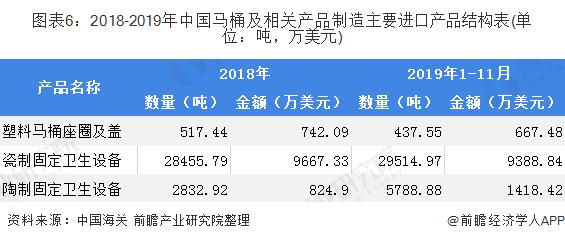 图表6:2018-2019年中国马桶及相关产品制造主要进口产品结构表(单位:吨,万美元)